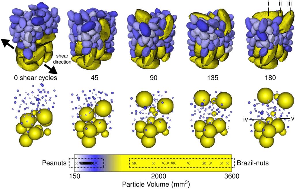 Size segregation of irregular granular materials captured by time-resolved 3D imaging